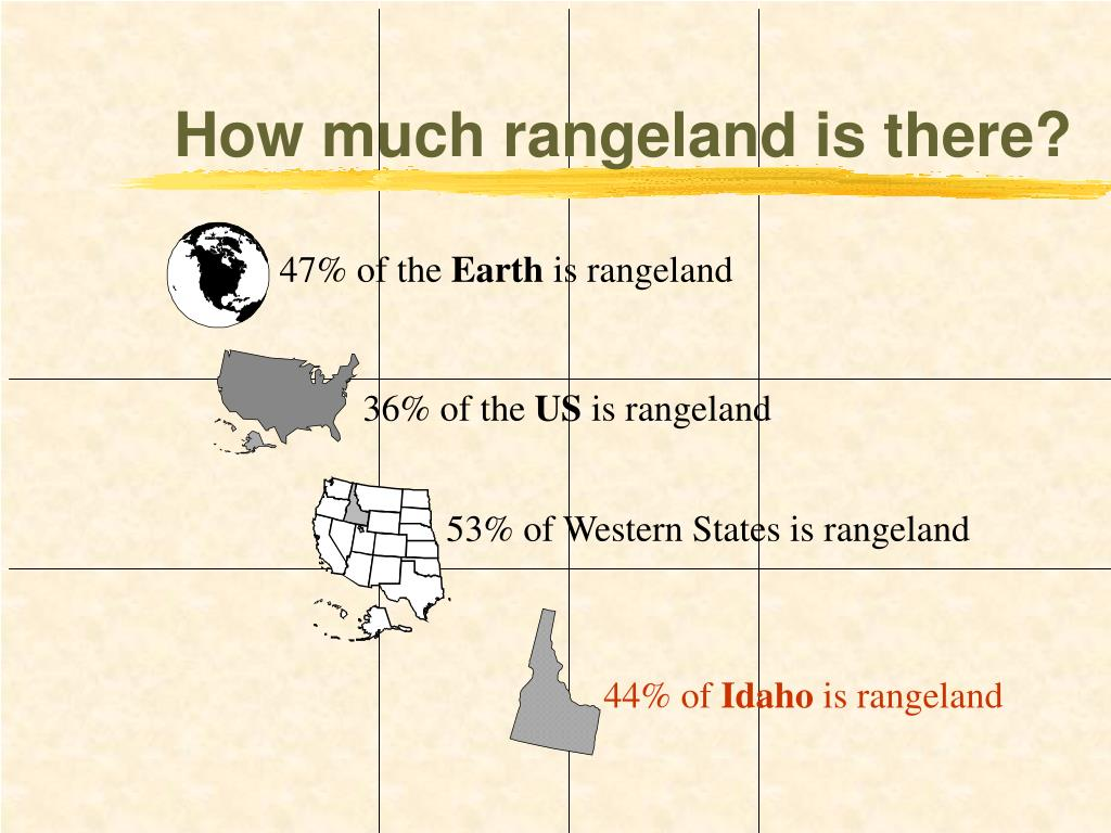 How much rangeland is there?