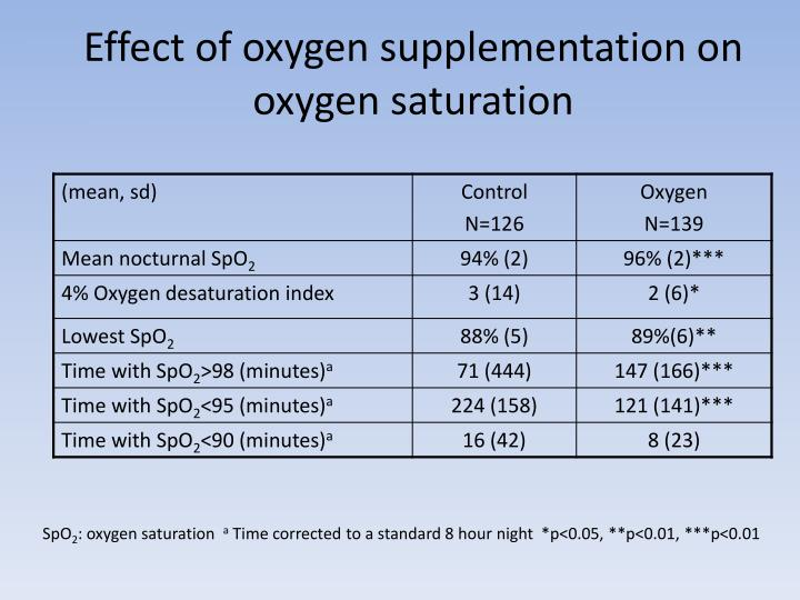 Effect of oxygen supplementation on oxygen saturation
