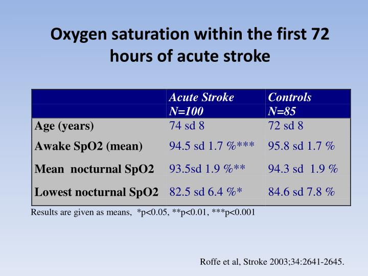 Oxygen saturation within the first 72 hours of acute stroke
