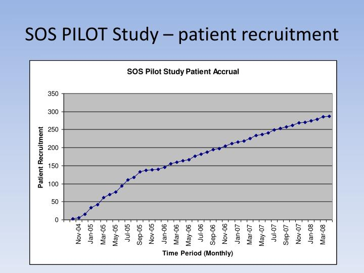 SOS PILOT Study – patient recruitment