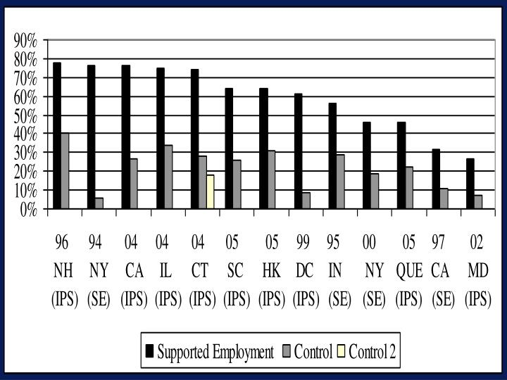 Competitive Employment Rates in 12 RCTs of Supported Employment