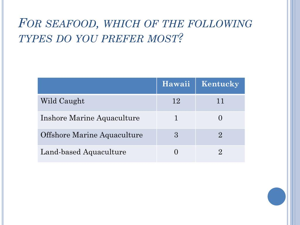 For seafood, which of the following types do you prefer most?