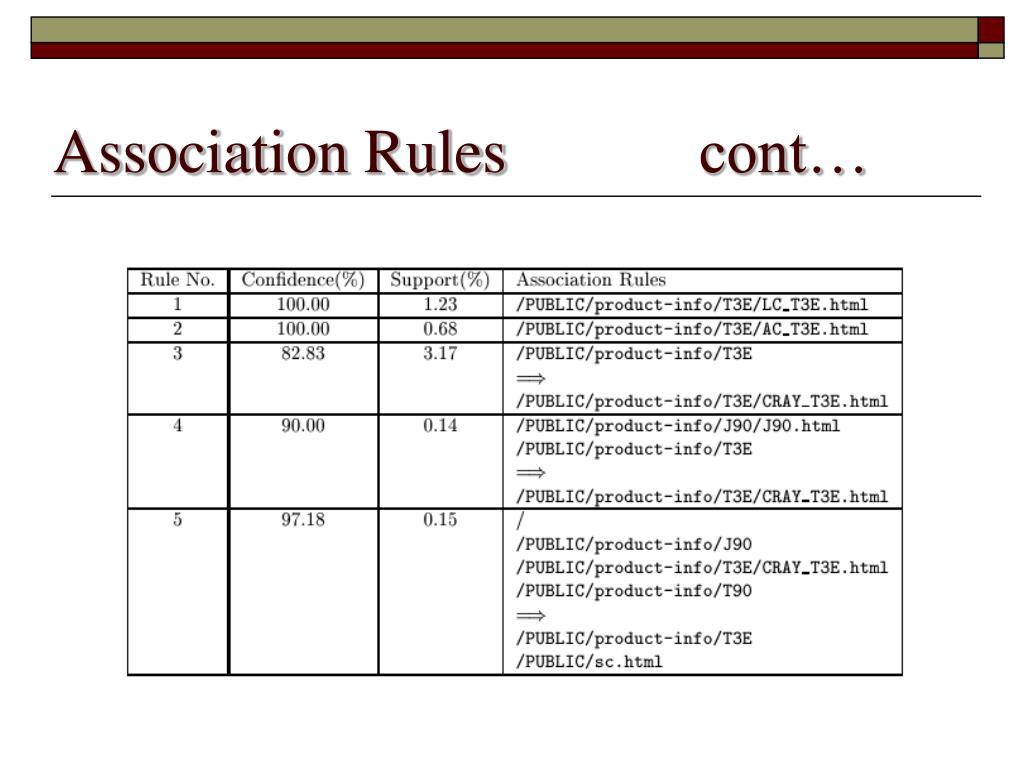 Association Rules  cont…