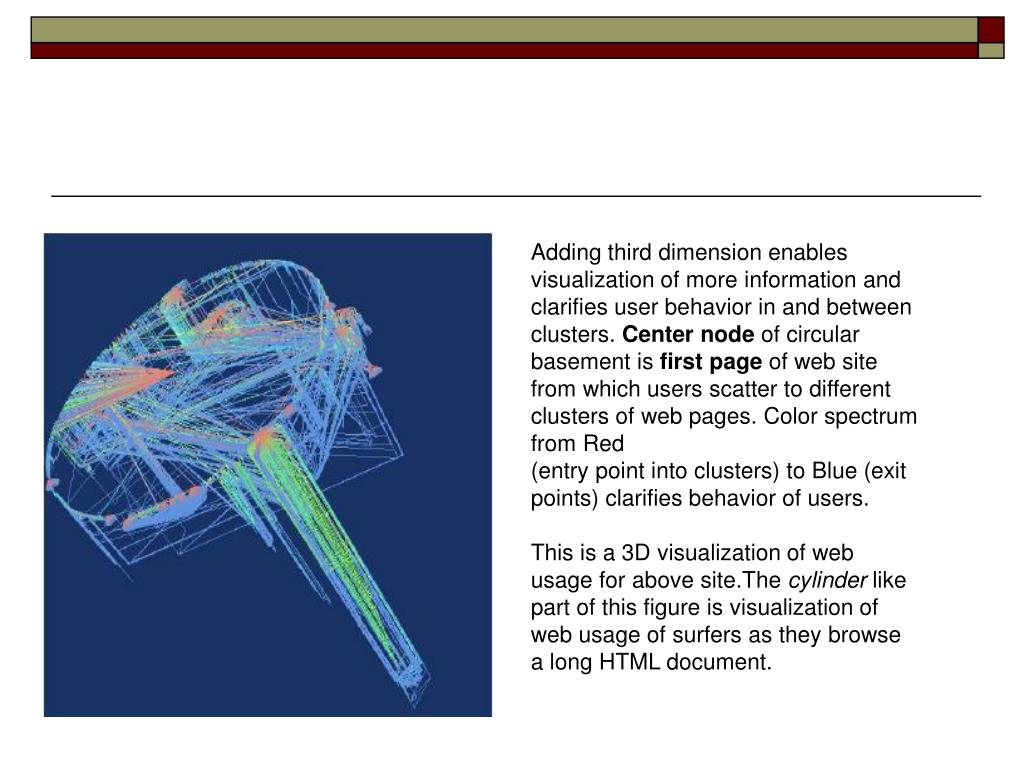 Adding third dimension enables visualization of more information and clarifies user behavior in and between clusters.