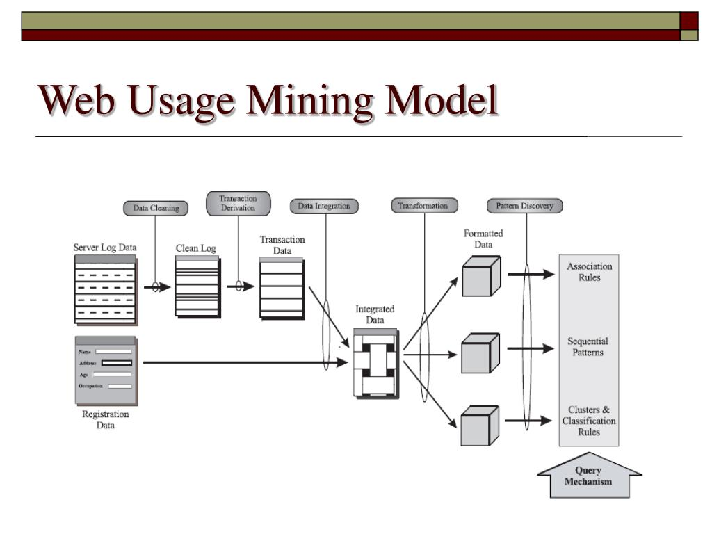 Web Usage Mining Model
