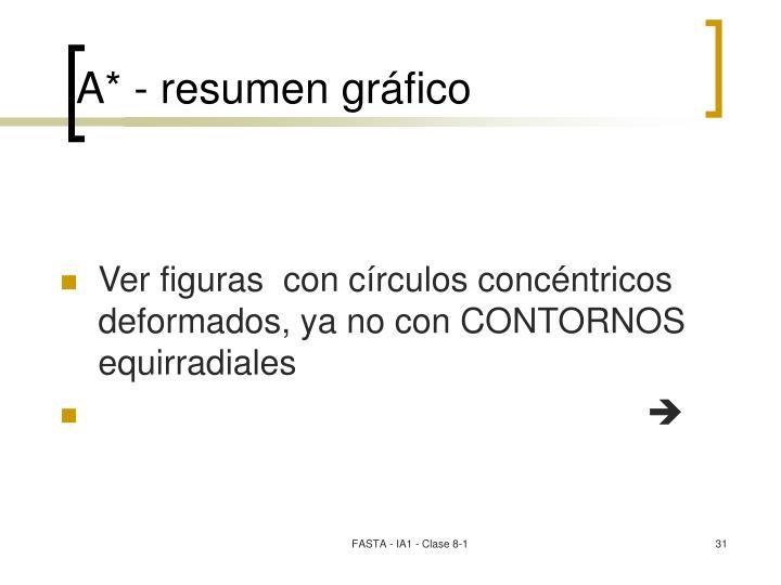 A* - resumen gráfico
