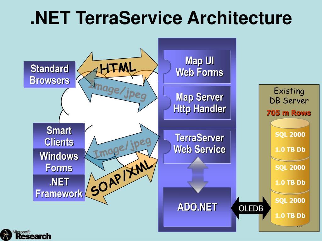 .NET TerraService Architecture