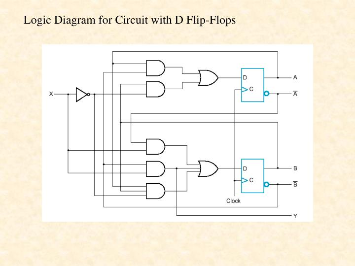 Logic Diagram for Circuit with D Flip-Flops