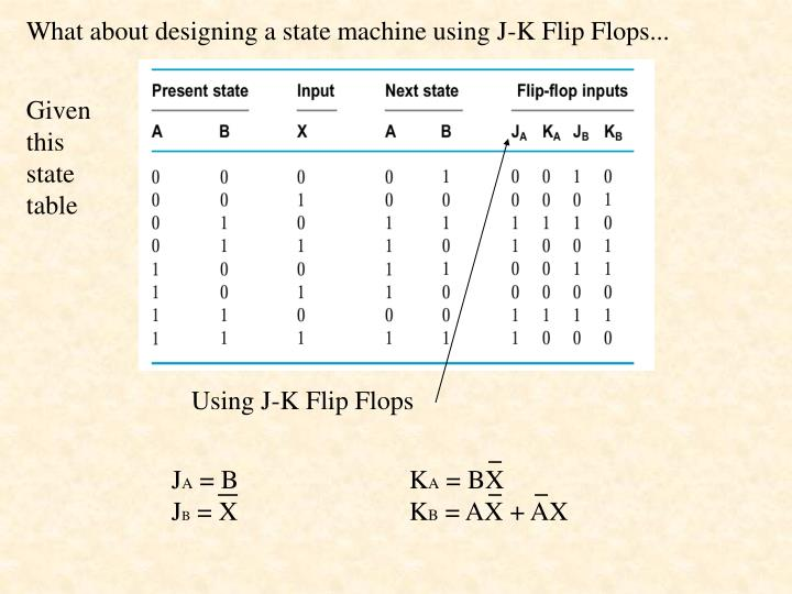 What about designing a state machine using J-K Flip Flops...