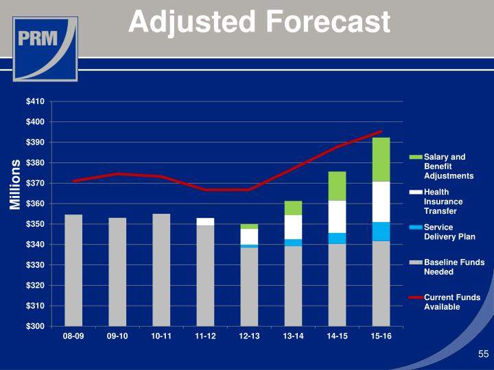 Adjusted Forecast