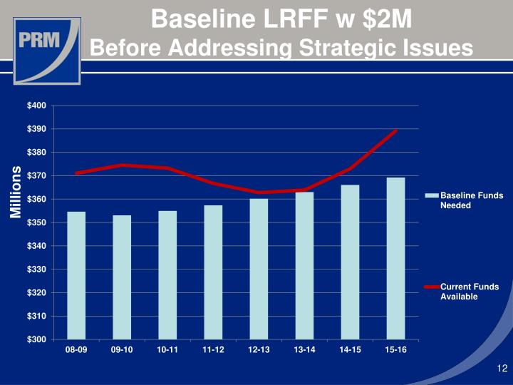 Baseline LRFF w $2M