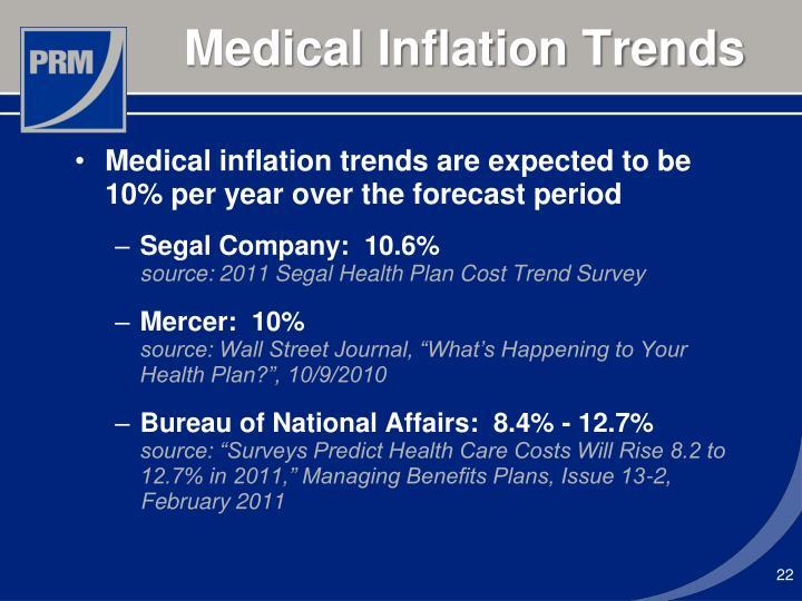 Medical Inflation Trends