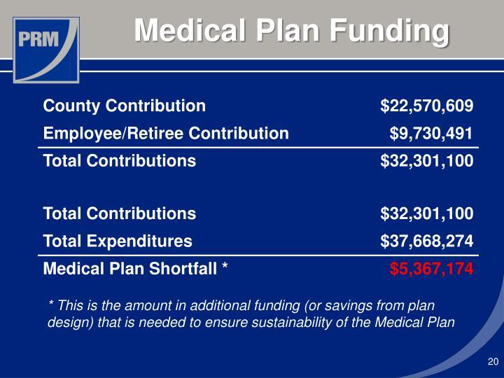 Medical Plan Funding