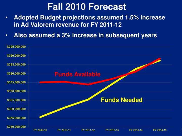 Fall 2010 Forecast