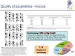 quality of assemblies mouse
