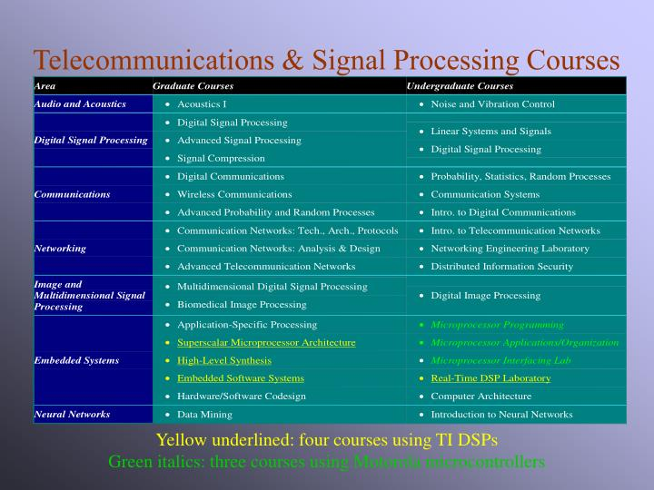 Telecommunications & Signal Processing Courses