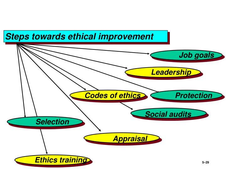 Steps towards ethical improvement
