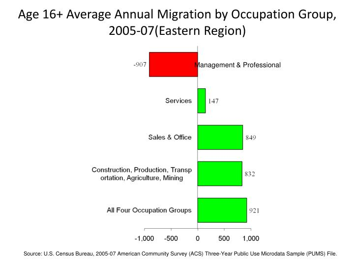 Age 16+ Average Annual Migration by Occupation Group, 2005-07(Eastern Region)