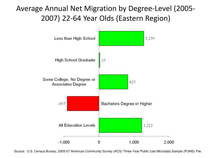 Average Annual Net Migration by Degree-Level (2005-2007) 22-64 Year Olds (Eastern Region)
