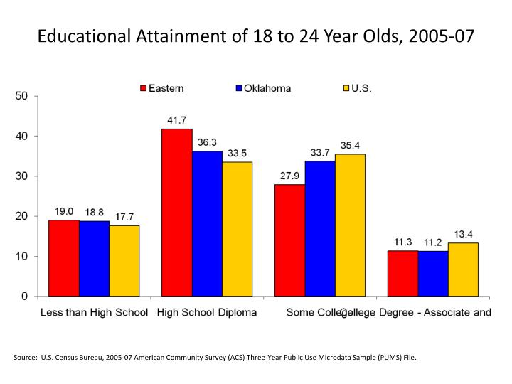 Educational Attainment of 18 to 24 Year Olds, 2005-07