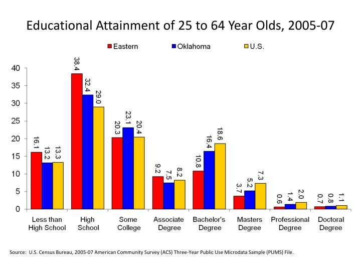 Educational Attainment of 25 to 64 Year Olds, 2005-07