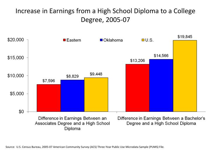 Increase in Earnings from a High School Diploma to a College Degree, 2005-07