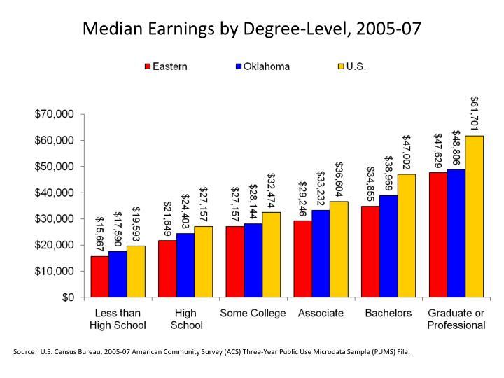 Median Earnings by Degree-Level, 2005-07
