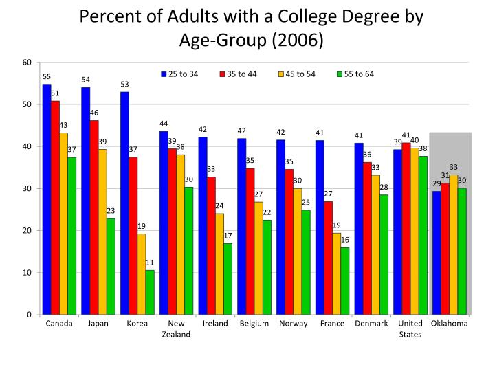 Percent of Adults with a College Degree by Age-Group (2006)