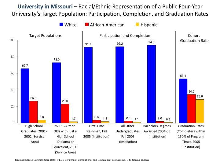 University in Missouri