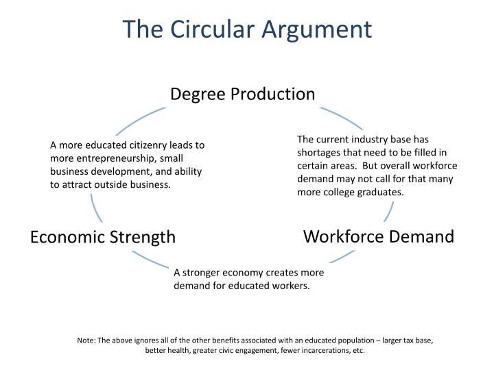 The Circular Argument