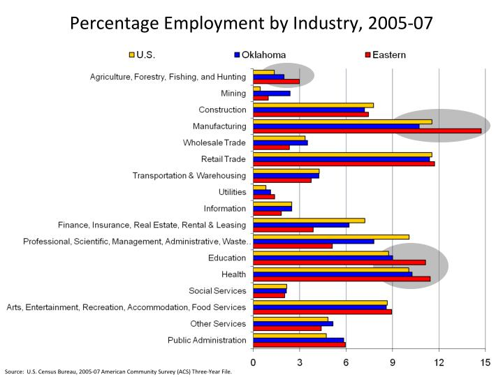 Percentage Employment by Industry, 2005-07