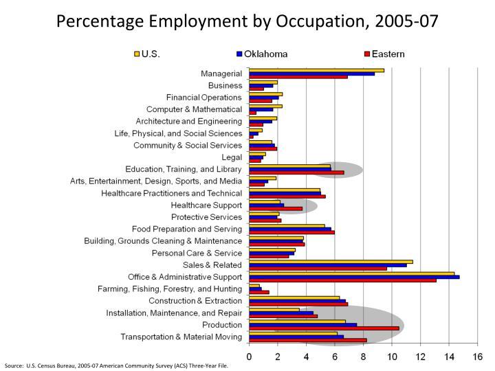 Percentage Employment by Occupation, 2005-07