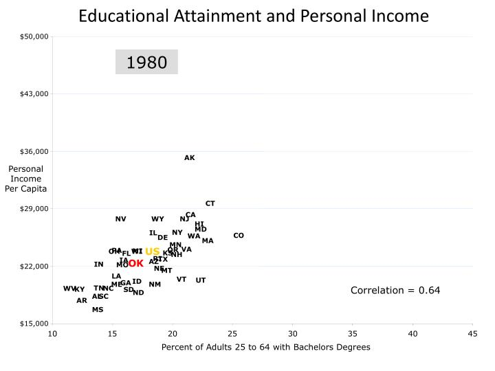 Educational Attainment and Personal Income