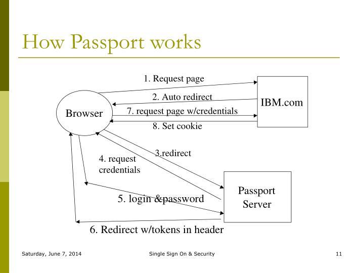 How Passport works