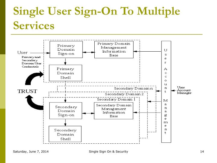 Single User Sign-On To Multiple Services