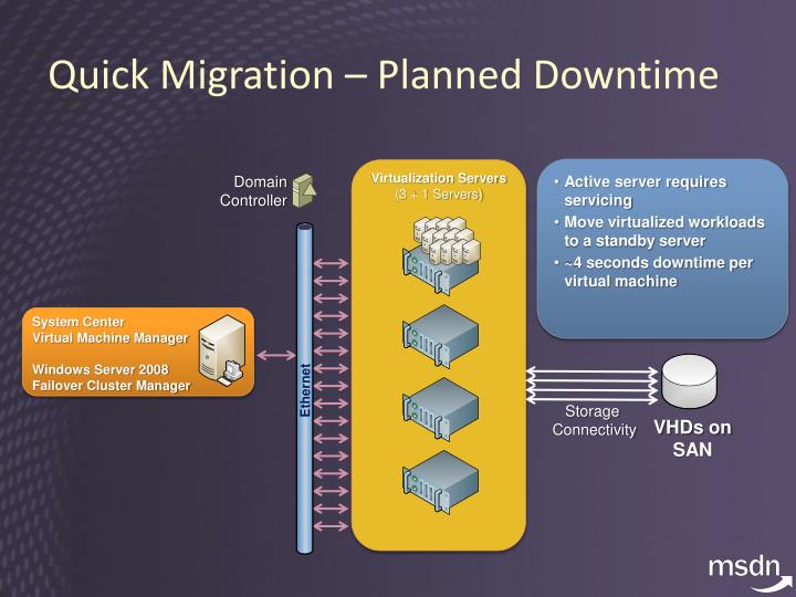Quick Migration – Planned Downtime