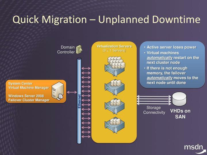 Quick Migration – Unplanned Downtime