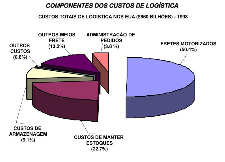 COMPONENTES DOS CUSTOS DE LOGÍSTICA