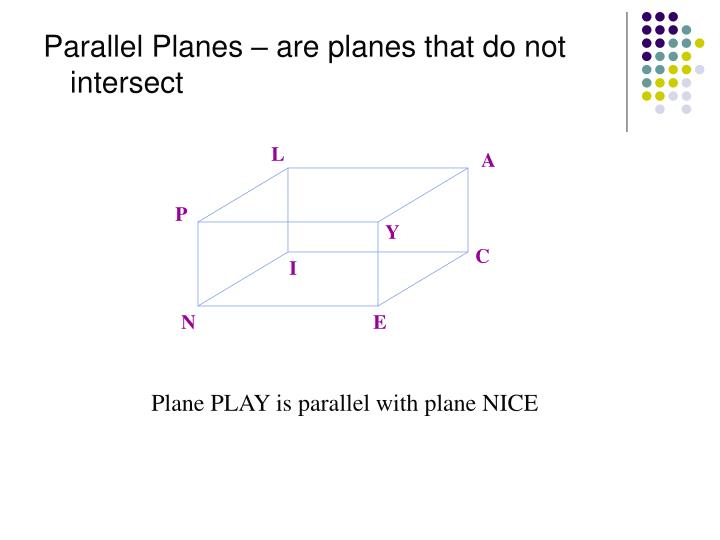 Parallel Planes – are planes that do not intersect