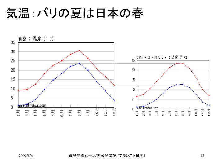 気温:パリの夏は日本の春