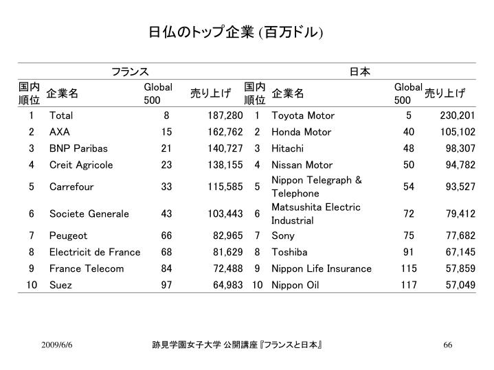日仏のトップ企業