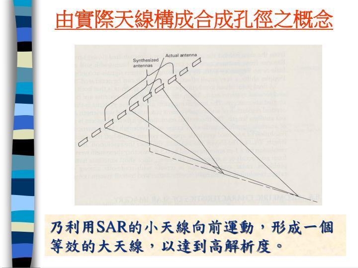 由實際天線構成合成孔徑之概念