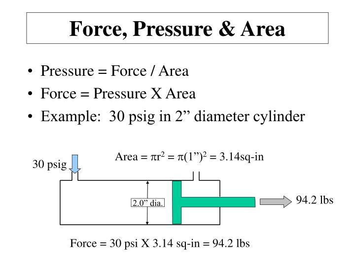 Force, Pressure & Area