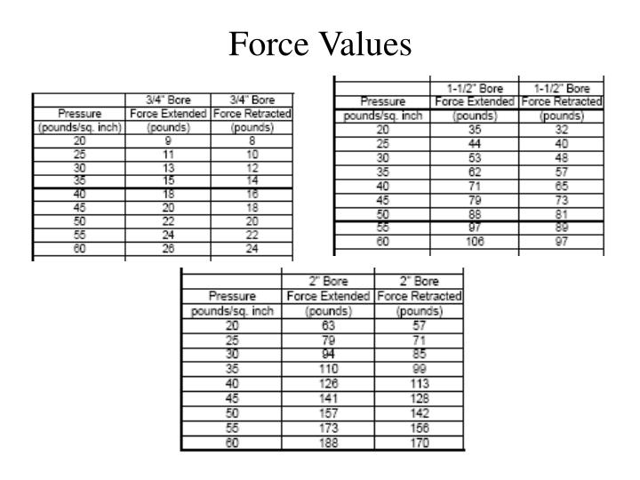 Force Values