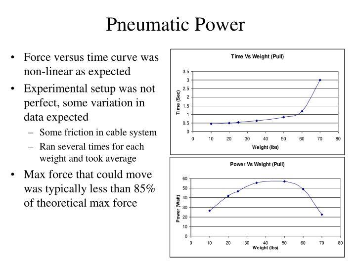 Pneumatic Power