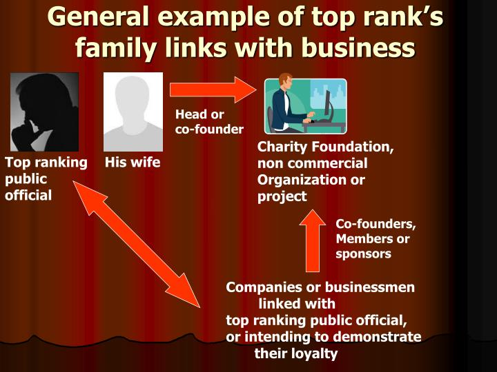 General example of top rank's family links with business