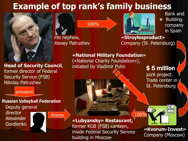 Example of top rank's family business