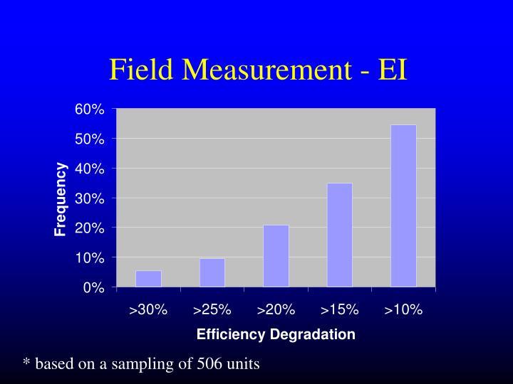 Field Measurement - EI