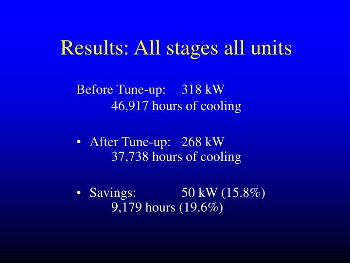Results: All stages all units