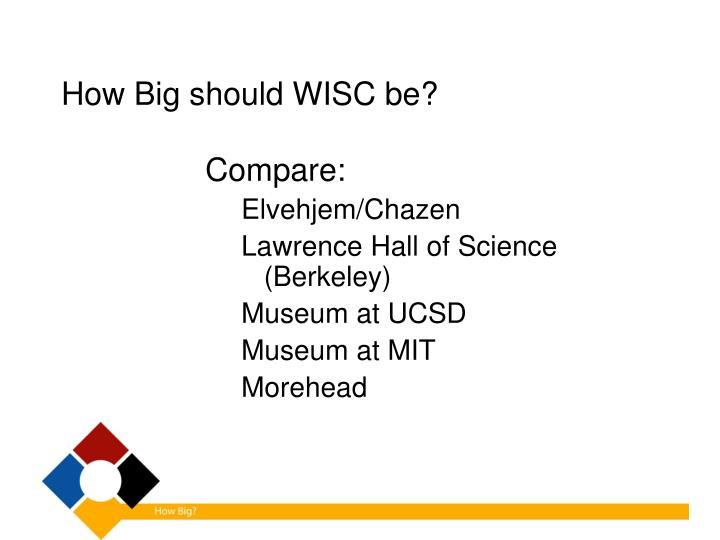 How Big should WISC be?